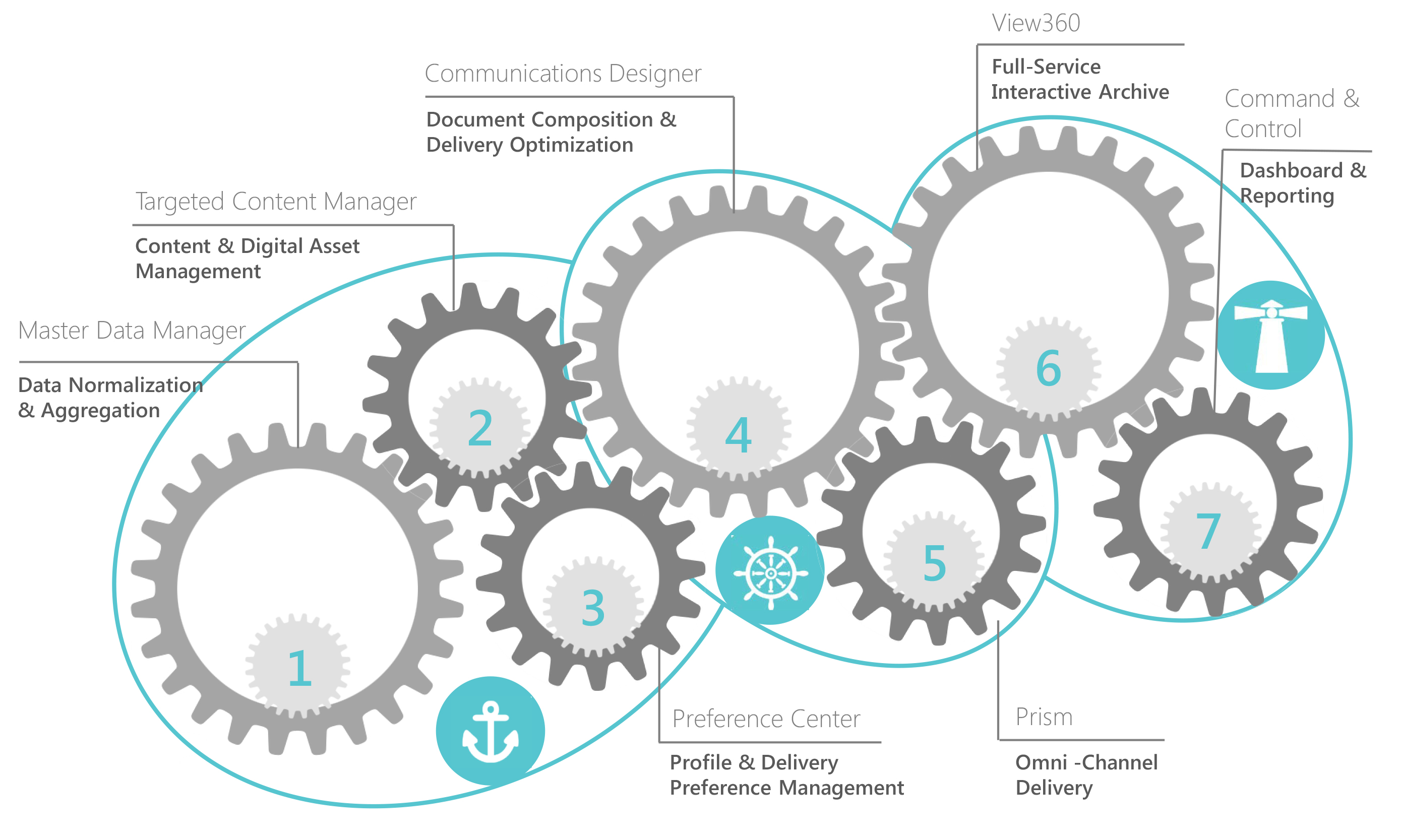 Seven components of the DataOceans platform comprised of Anchor, Helm and Lighthouse