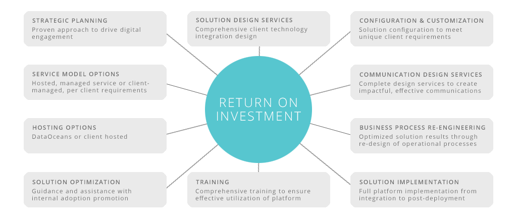 The return on investment from DataOceans' CCM solution